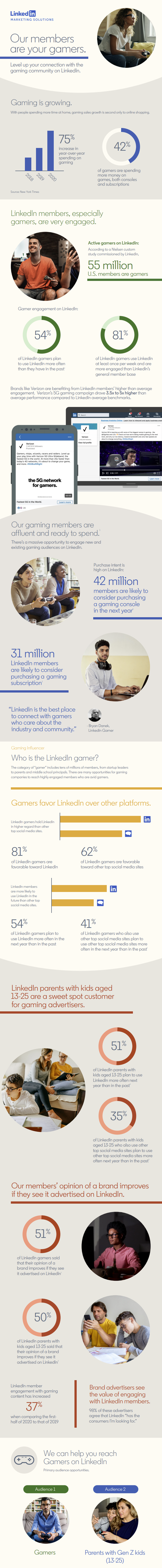 Infographic with insights on targeting gamers on LinkedIn.