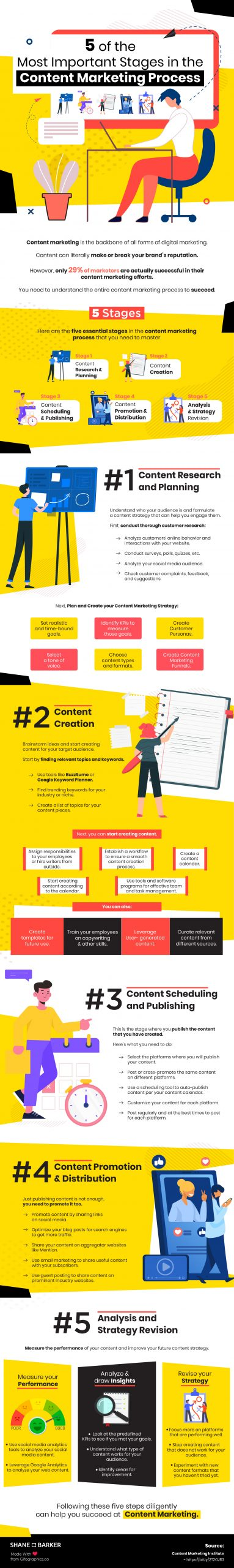 Infographic with the most important stages of the content marketing process.