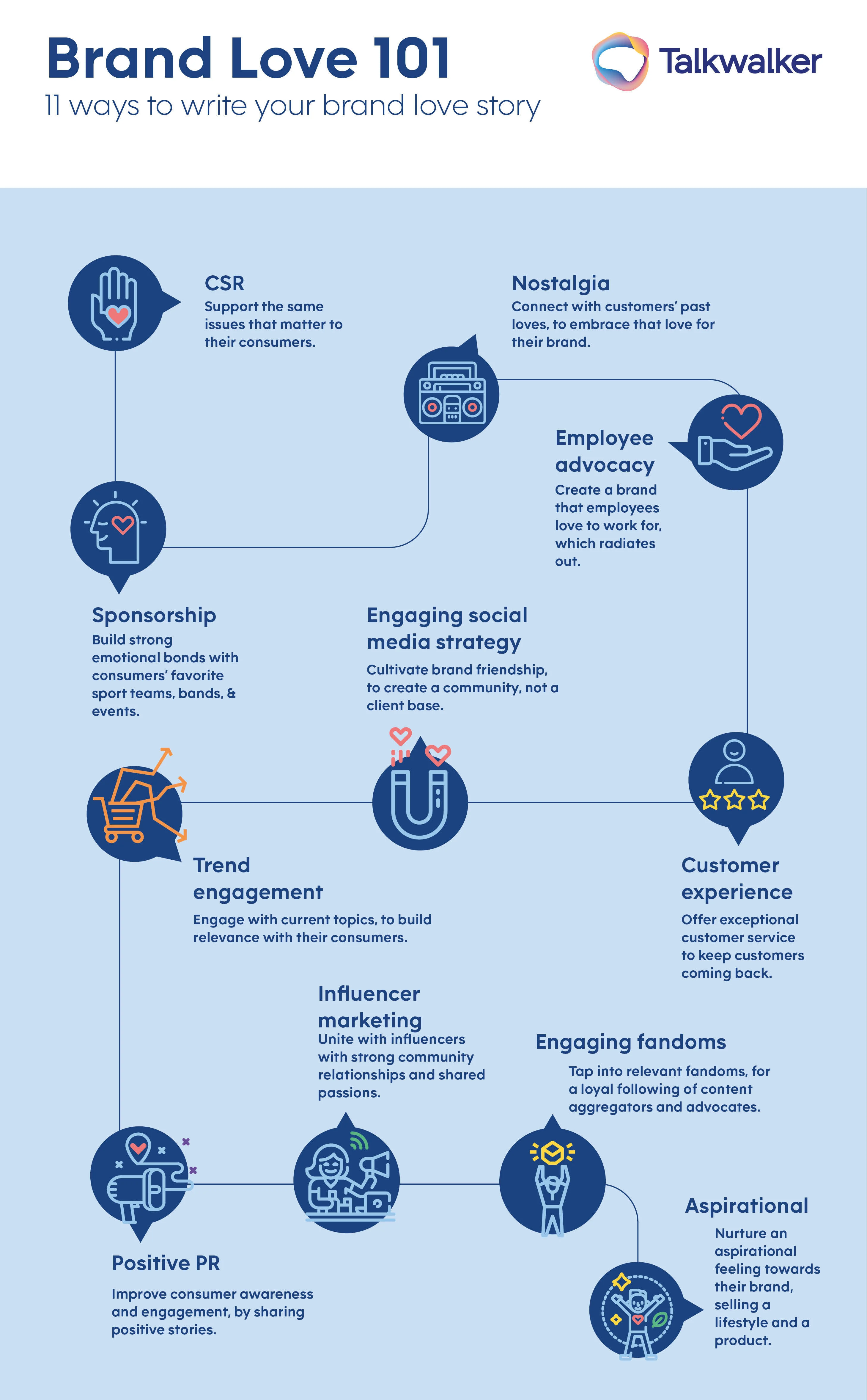 Infographic with 11 ways to build a deeper brand connection.