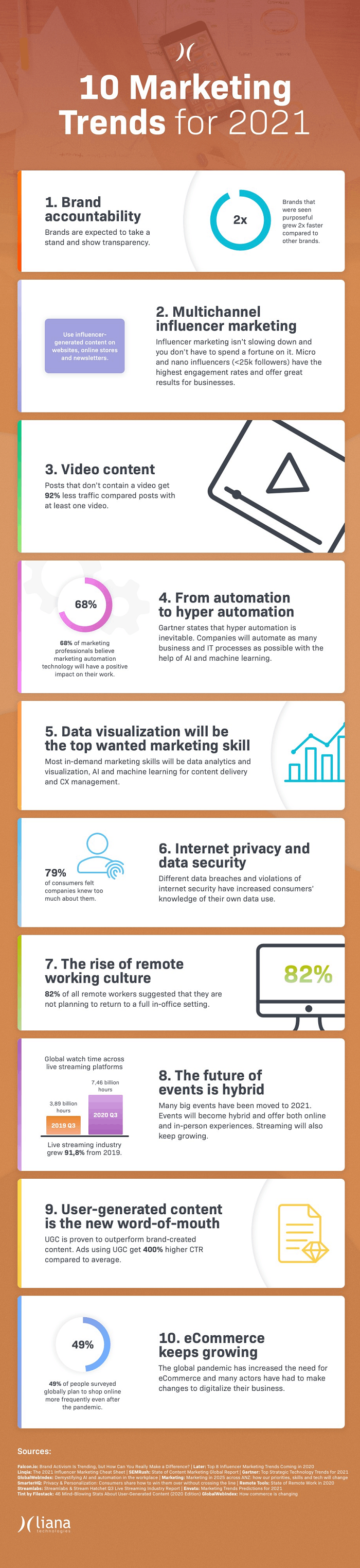 Infographic with marketing trends for 2021.