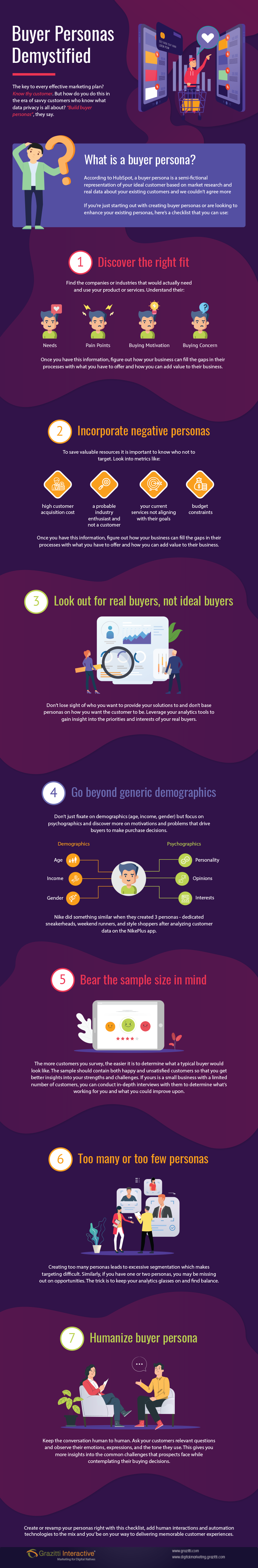 Infographic with tips for creating your buyer personas.