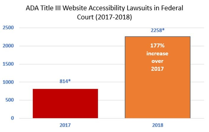 Chart showing the rise in ADA Web Accessibility lawsuits.