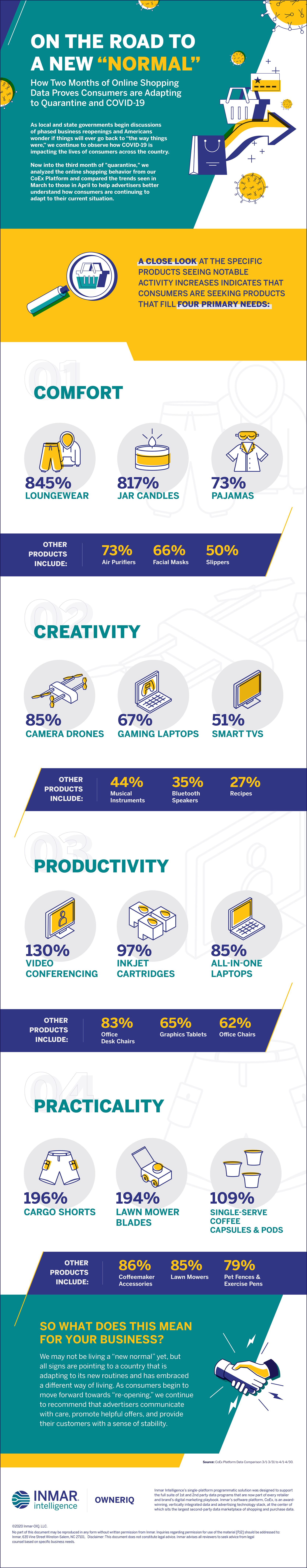 Infographic on COVID-19 Search Trends