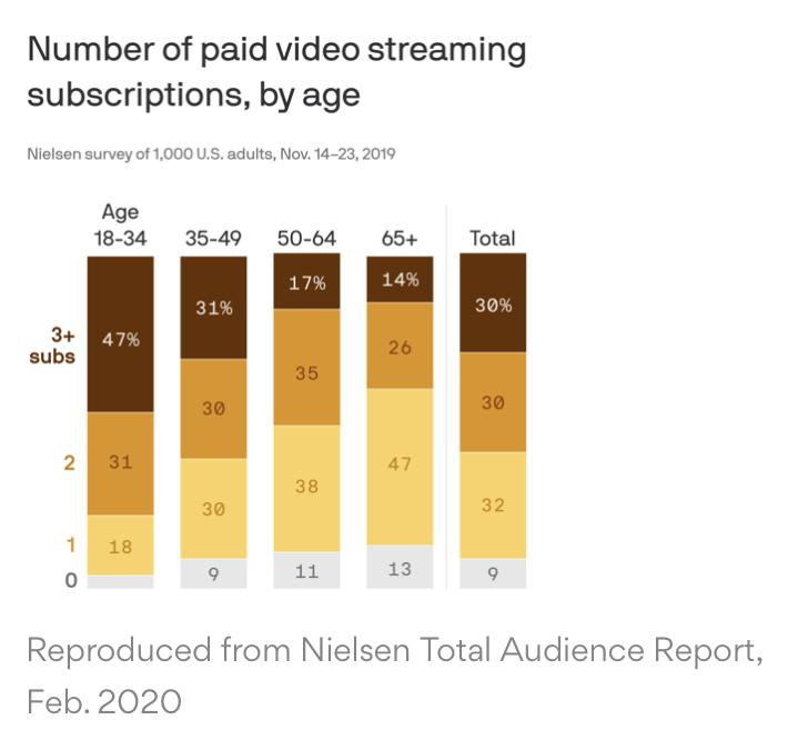Chart breaking down video streaming subscriptions by age