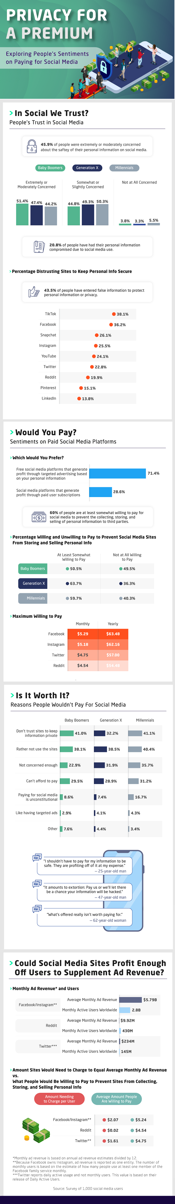 Infographic looking at whether or not people will pay for social media..