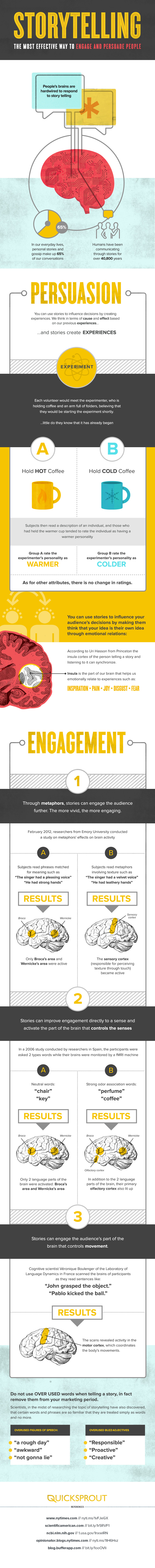 Infographic on how to use storytelling in your content.