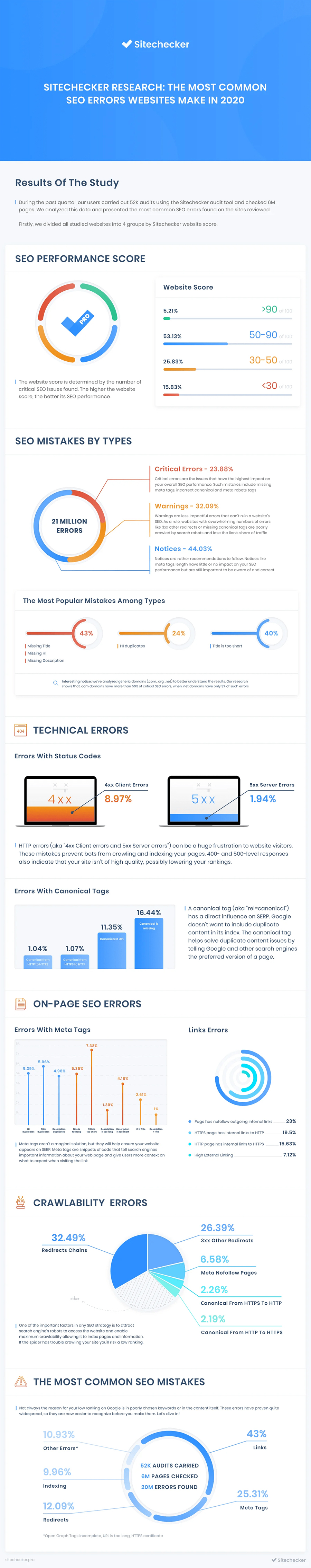 Infographic about common SEO mistakes