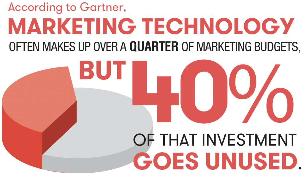 According to Gartner, Marketing Technology often makes up over a quarter of marketing budgets, but 40% of that investment goes unused.