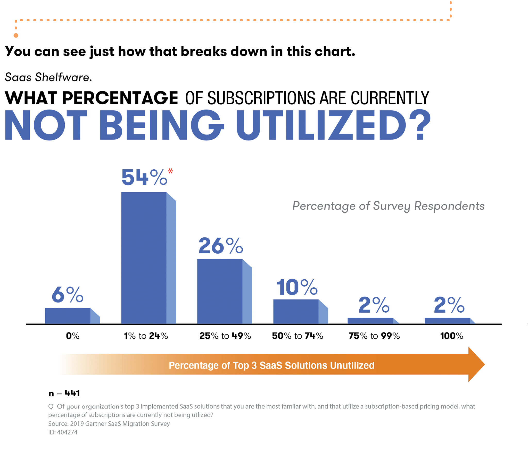 What percentage of subscriptions are currently not being utilized? In a recent Gartner survey of 441 nationally representative respondents, 54% of  respondents admitted that they are NOT using their current software subscriptions with a staggering 94% admitting to not using all of their software.